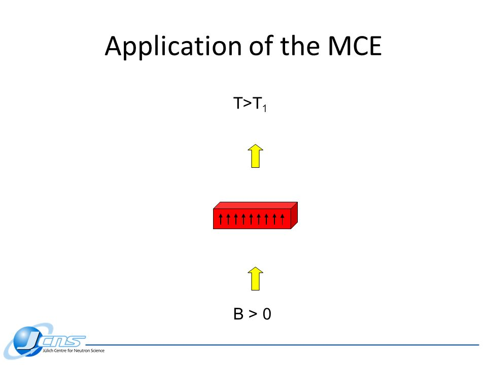 Application of the MCE B > 0 T>T 1