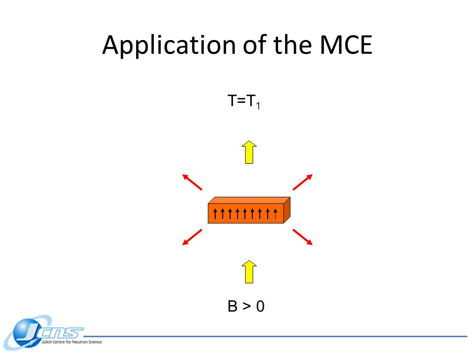 Application of the MCE B > 0 T=T 1