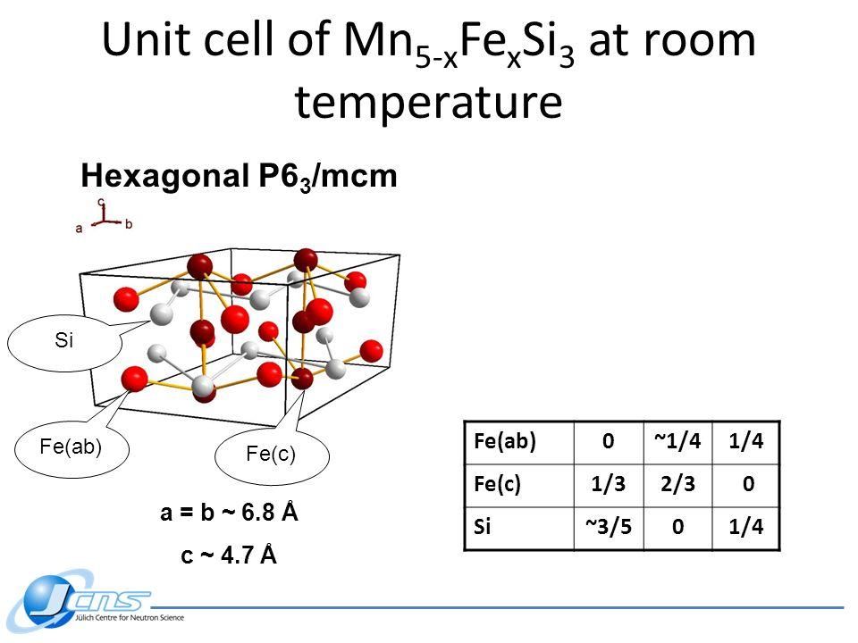 Fe(ab)0~1/41/4 Fe(c)1/32/3 0 Si~3/501/4 Hexagonal P6 3 /mcm a = b ~ 6.8 Å c ~ 4.7 Å Fe(ab) Fe(c) Si Unit cell of Mn 5-x Fe x Si 3 at room temperature