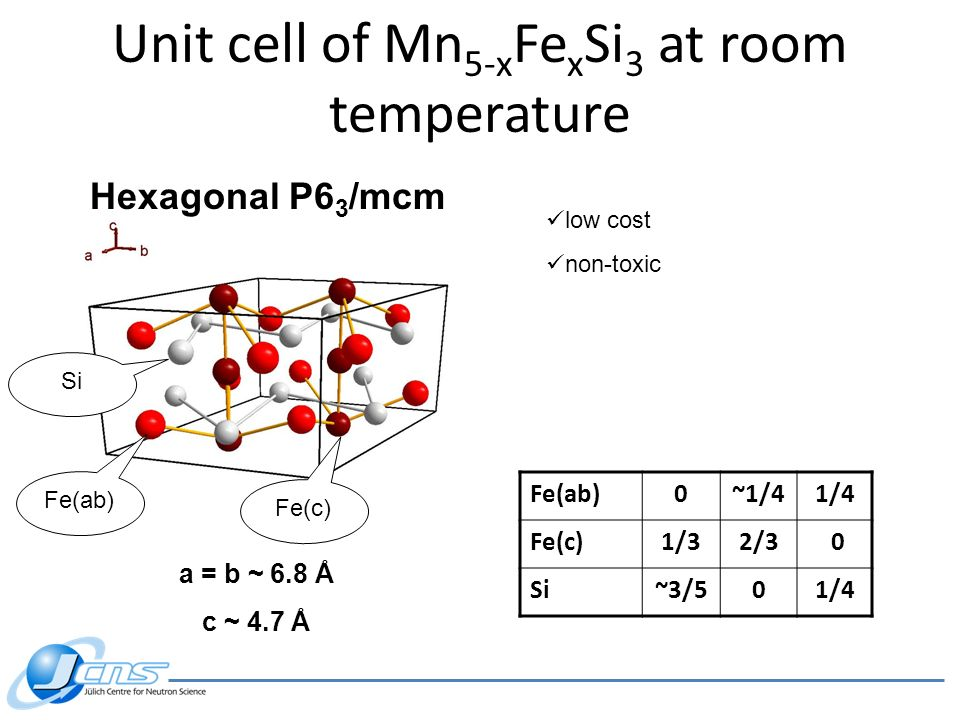 Fe(ab)0~1/41/4 Fe(c)1/32/3 0 Si~3/501/4 Hexagonal P6 3 /mcm a = b ~ 6.8 Å c ~ 4.7 Å Fe(ab) Fe(c) Si low cost non-toxic Unit cell of Mn 5-x Fe x Si 3 a