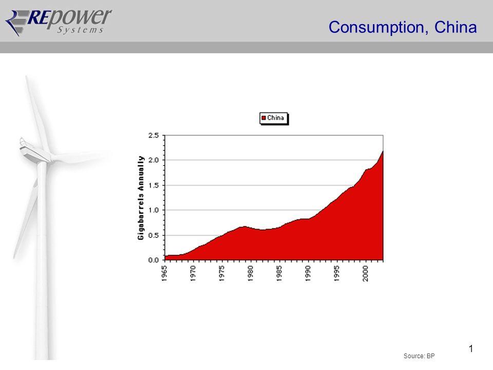 1 Consumption, China Source: BP