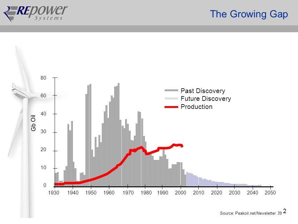 2 The Growing Gap 80 60 40 30 20 10 0 1930 1940 1950 1960 1970 1980 1990 2000 2010 2020 2030 2040 2050 Source: Peakoil.net/Newsletter 39 Gb Oil Past D