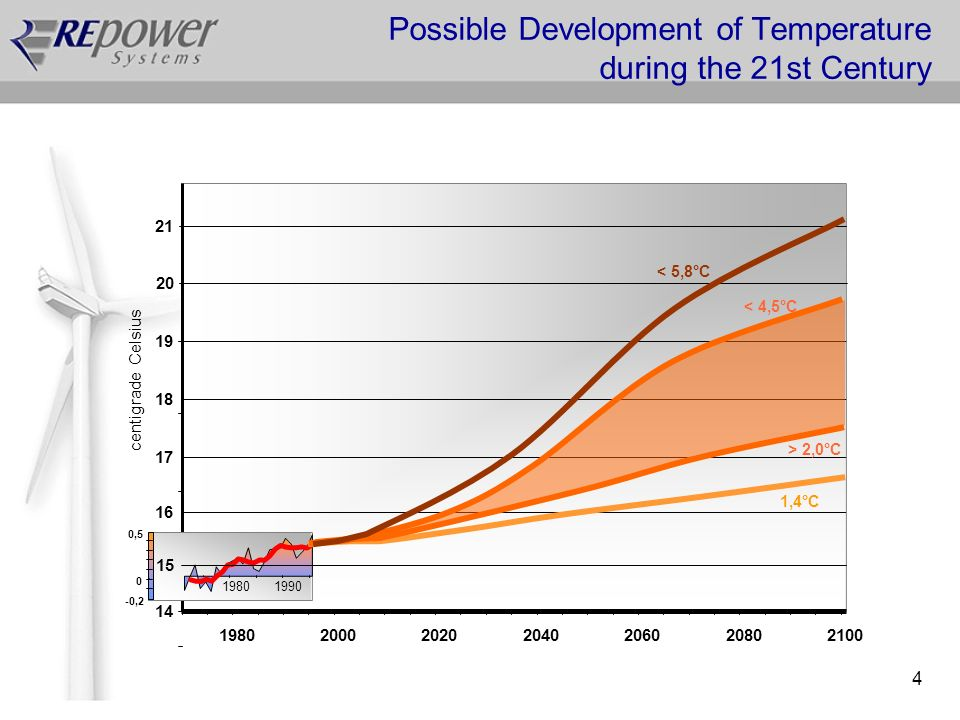 4 Possible Development of Temperature during the 21st Century 16 17 18 19 1980200020202040206020802100 centigrade Celsius Quelle: IPCC, 2001 1,4°C < 5,8°C 20 21 14 19801990 -0,2 0 0,5 15 > 2,0°C < 4,5°C