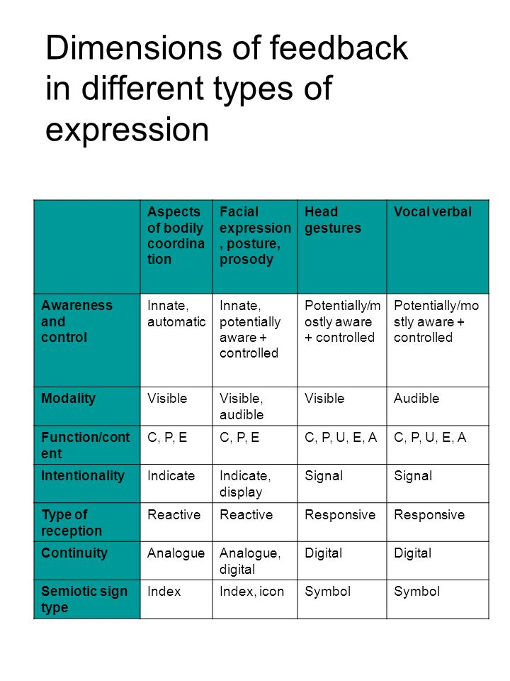 Dimensions of feedback in different types of expression Aspects of bodily coordina tion Facial expression, posture, prosody Head gestures Vocal verbal