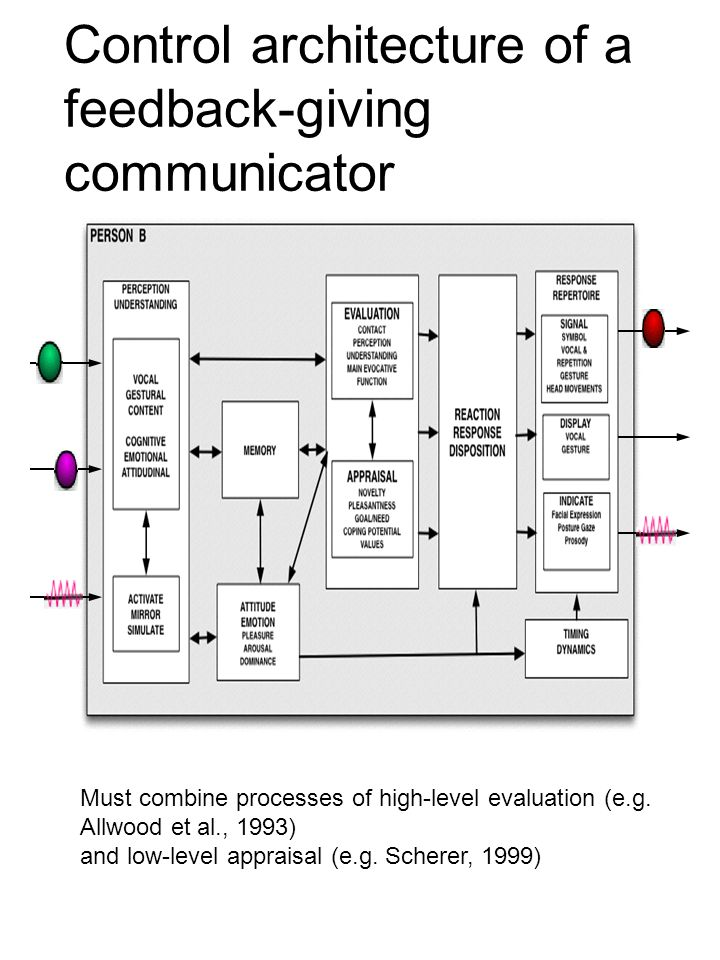 Control architecture of a feedback-giving communicator Must combine processes of high-level evaluation (e.g. Allwood et al., 1993) and low-level appra
