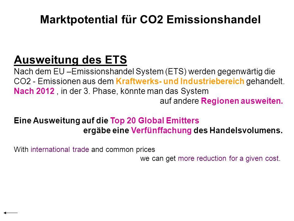 Marktpotential für CO2 Emissionshandel Ausweitung des ETS Nach dem EU –Emissionshandel System (ETS) werden gegenwärtig die CO2 - Emissionen aus dem Kraftwerks- und Industriebereich gehandelt.
