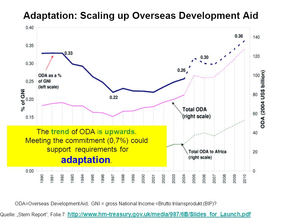 Quelle: Stern Report, Folie 7: http://www.hm-treasury.gov.uk/media/987/6B/Slides_for_Launch.pdf http://www.hm-treasury.gov.uk/media/987/6B/Slides_for_Launch.pdf a ODA=Overseas Development Aid; GNI = gross National Income =Brutto Inlansprodukt (BIP).