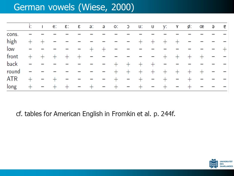 German vowels (Wiese, 2000) cf. tables for American English in Fromkin et al. p. 244f.