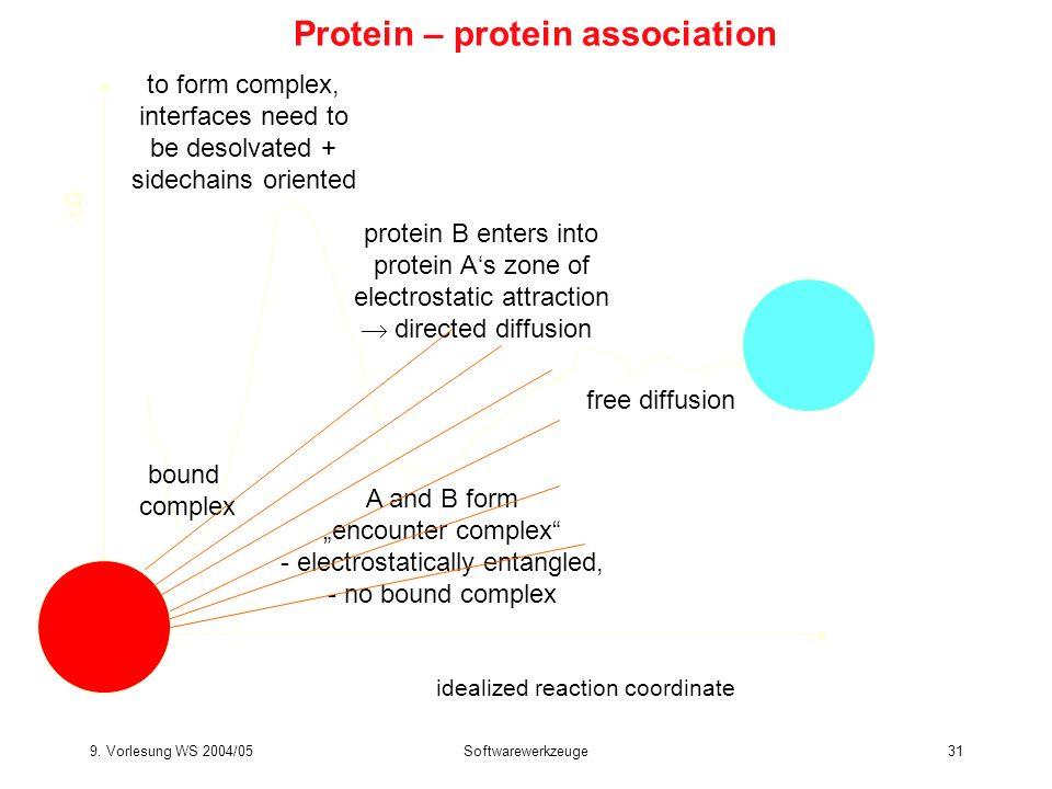 9. Vorlesung WS 2004/05Softwarewerkzeuge31 Protein – protein association idealized reaction coordinate G free diffusion protein B enters into protein
