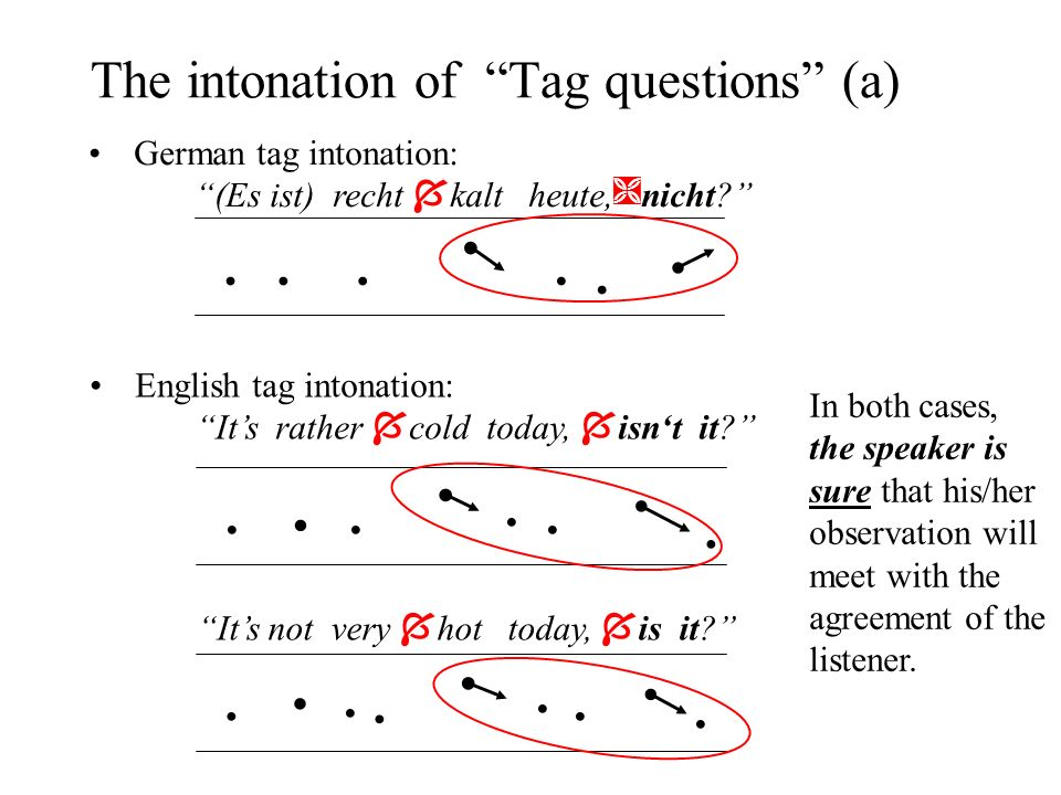 The intonation of Tag questions (a) In both cases, the speaker is sure that his/her observation will meet with the agreement of the listener.