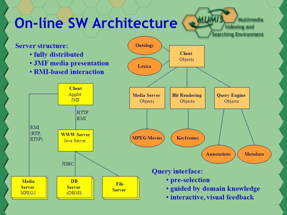 On-line SW Architecture Client Applet JMF WWW Server Java Server Media Server MPEG1 Media Server MPEG1 Media Server MPEG1 DB Server rDBMS Media Server MPEG1 File Server HTTP RMI (RTP, RTSP) JDBC Client Objects Hit Rendering Objects Media Server Objects Query Engine Objects MetadataAnnotations KeyframesMPEG Movies Lexica Ontology Query interface: pre-selection guided by domain knowledge interactive, visual feedback Server structure: fully distributed JMF media presentation RMI-based interaction