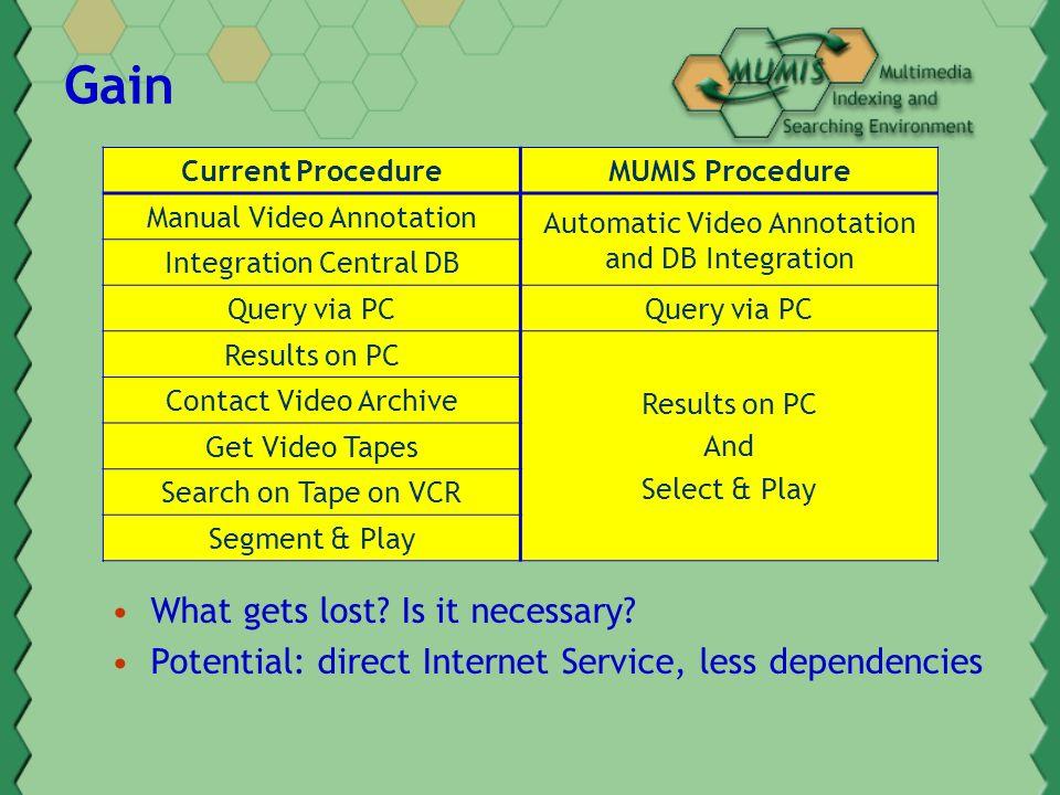 On-line Tasks Knowledge Guided User Interface & Search Engine München - Ajax 1998 München - Porto 1996 Deutschland - Brasilien 1998 Play Movie Fragment of that Game FreekickGoalPassDefense 17 min18 min24 min28min FoulFreekickDribbling KohlerBaslerMatthäusWörns BaslerBierhoff 25 m 60 m