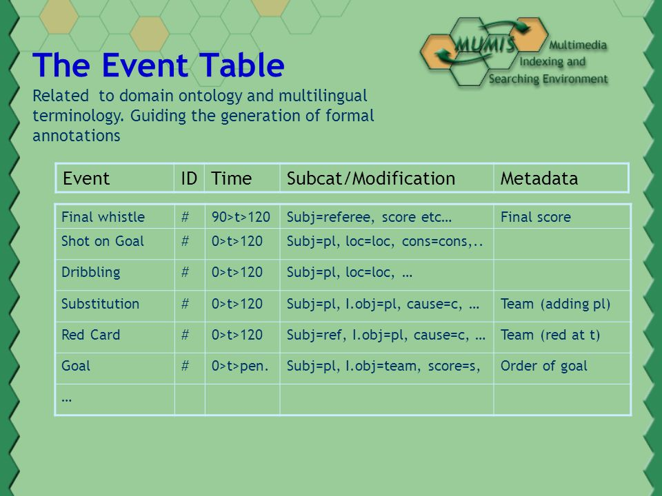 The Event Table Related to domain ontology and multilingual terminology.
