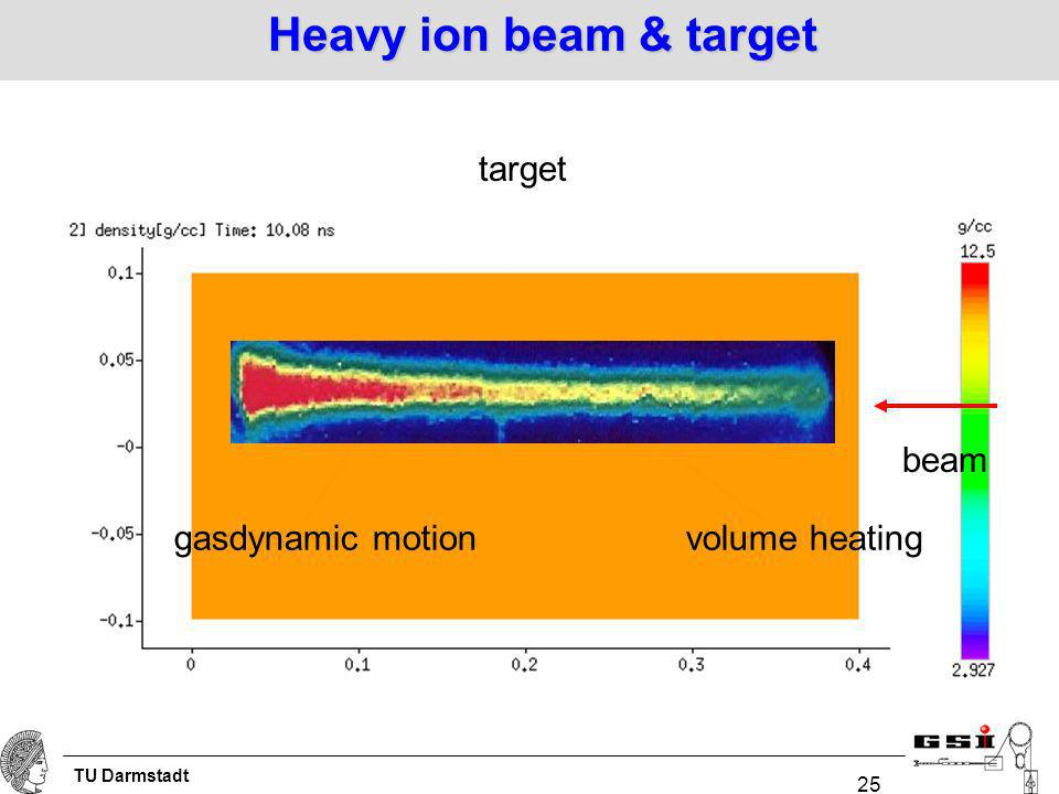 TU Darmstadt 25 Heavy ion beam & target beam target volume heatinggasdynamic motion