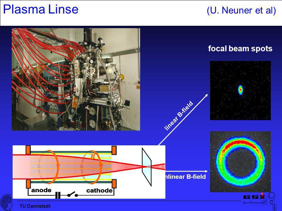 TU Darmstadt Plasma Linse (U. Neuner et al) focal beam spots linear B-field nonlinear B-field