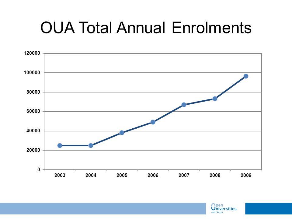 OUA Total Annual Enrolments