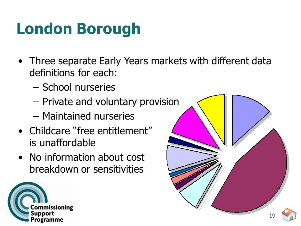 19 London Borough Three separate Early Years markets with different data definitions for each: –School nurseries –Private and voluntary provision –Mai