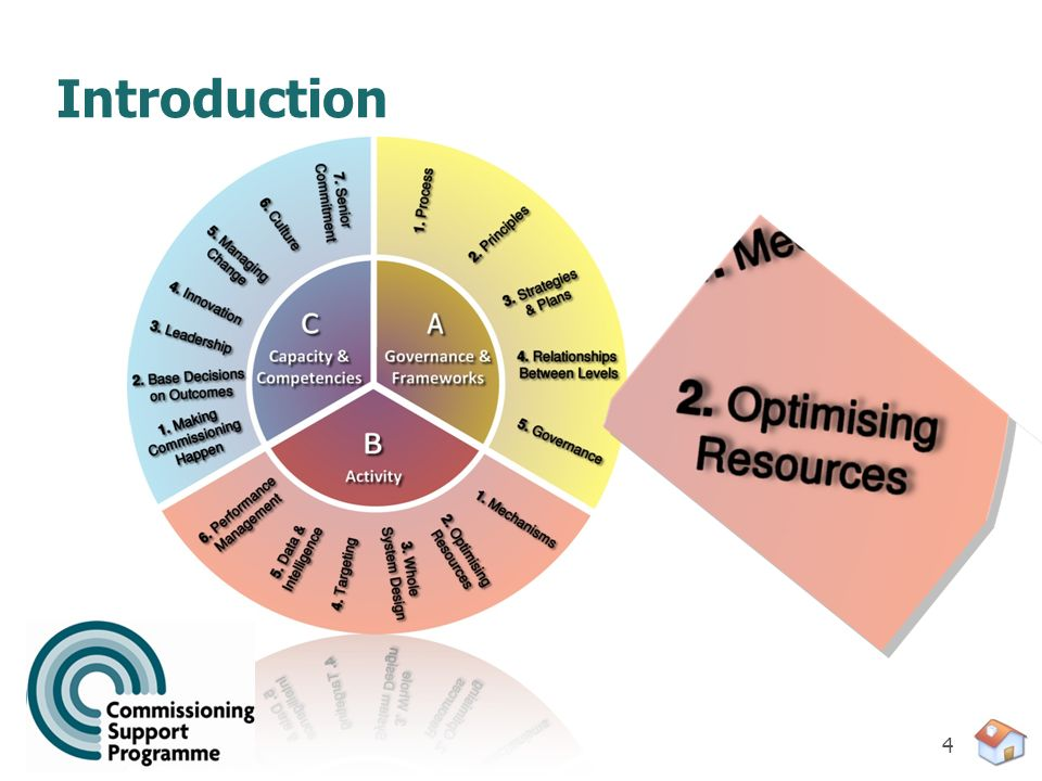 15 Benefits of Resource Optimisation Outcomes can be delivered more efficiently, effectively, equitably and sustainably – i.e.