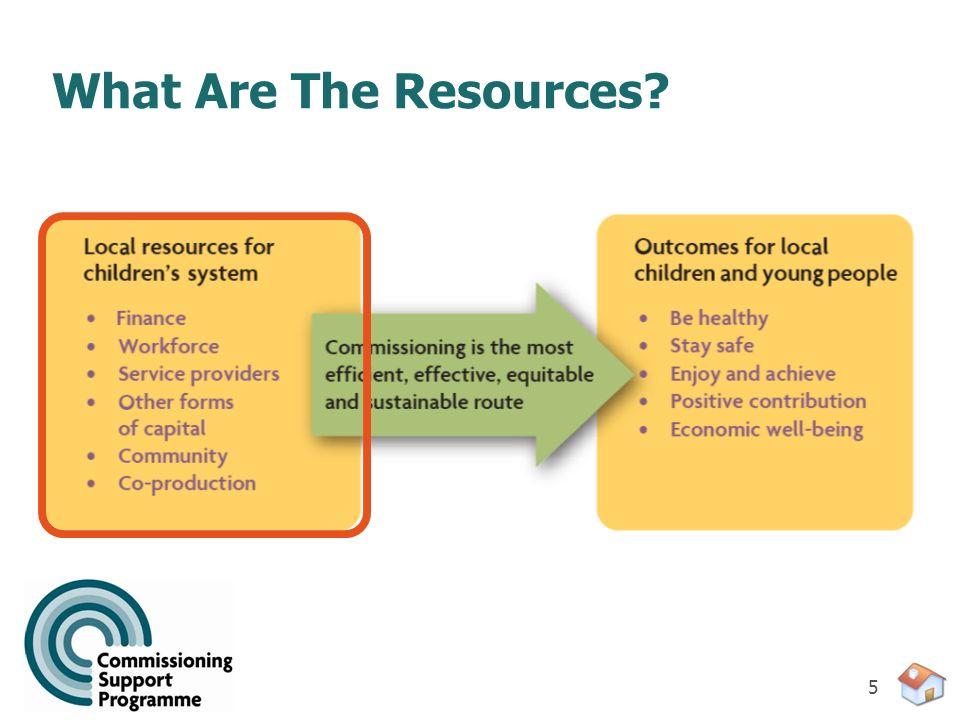 B2. Optimising Resources IV. Practical tips