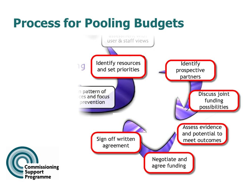 9 Process for Pooling Budgets