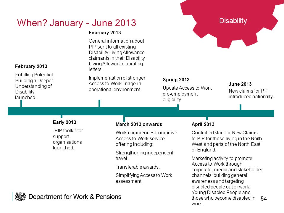 54 When? January - June 2013 Spring 2013 Update Access to Work pre-employment eligibility. June 2013 New claims for PIP introduced nationally. April 2