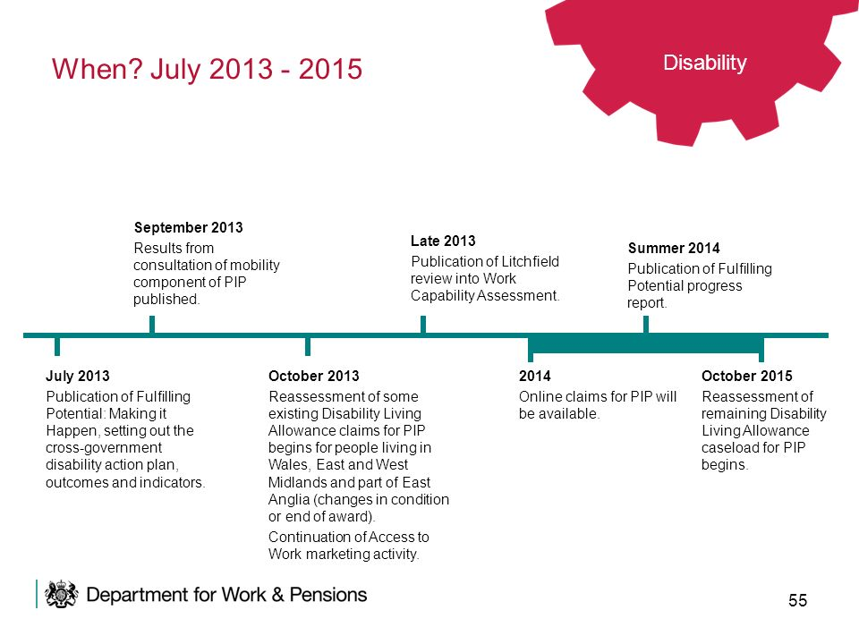 55 2014 Online claims for PIP will be available. When? July 2013 - 2015 October 2013 Reassessment of some existing Disability Living Allowance claims