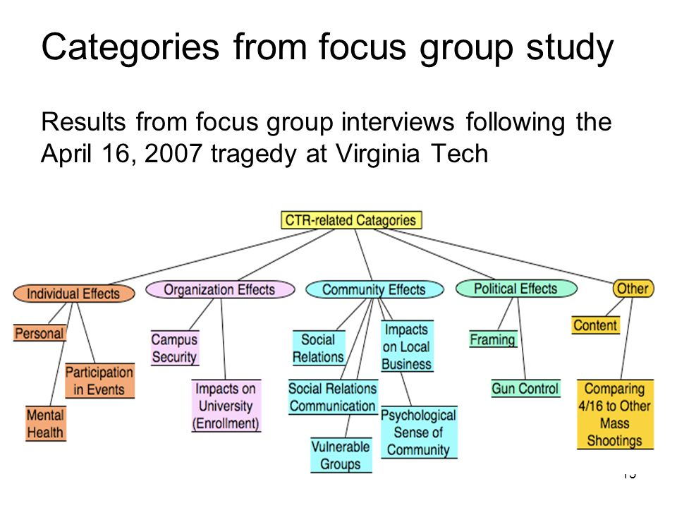 13 Categories from focus group study Results from focus group interviews following the April 16, 2007 tragedy at Virginia Tech