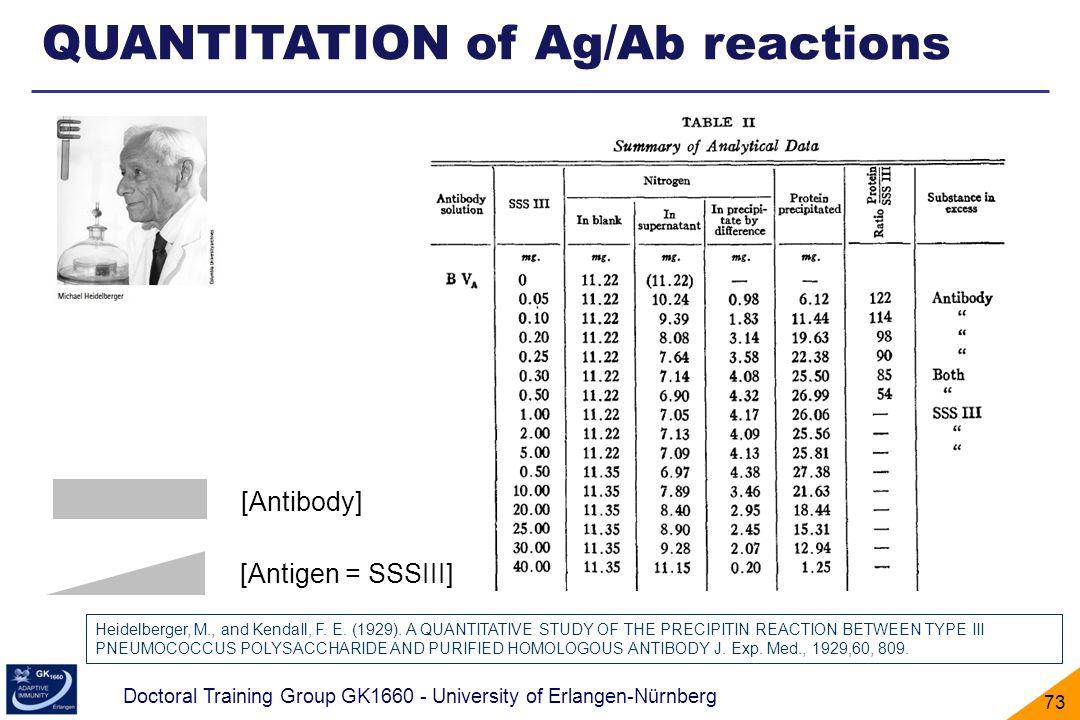 Doctoral Training Group GK1660 - University of Erlangen-Nürnberg 73 QUANTITATION of Ag/Ab reactions Heidelberger, M., and KendaIl, F. E. (1929). A QUA