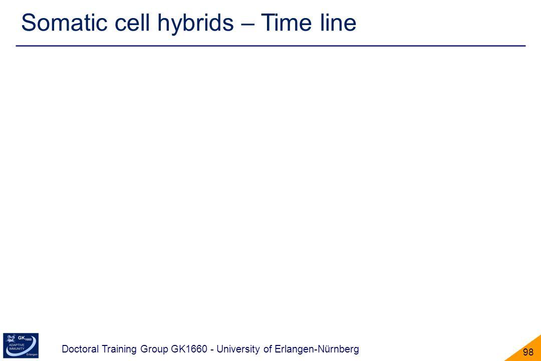 Doctoral Training Group GK1660 - University of Erlangen-Nürnberg 98 Somatic cell hybrids – Time line