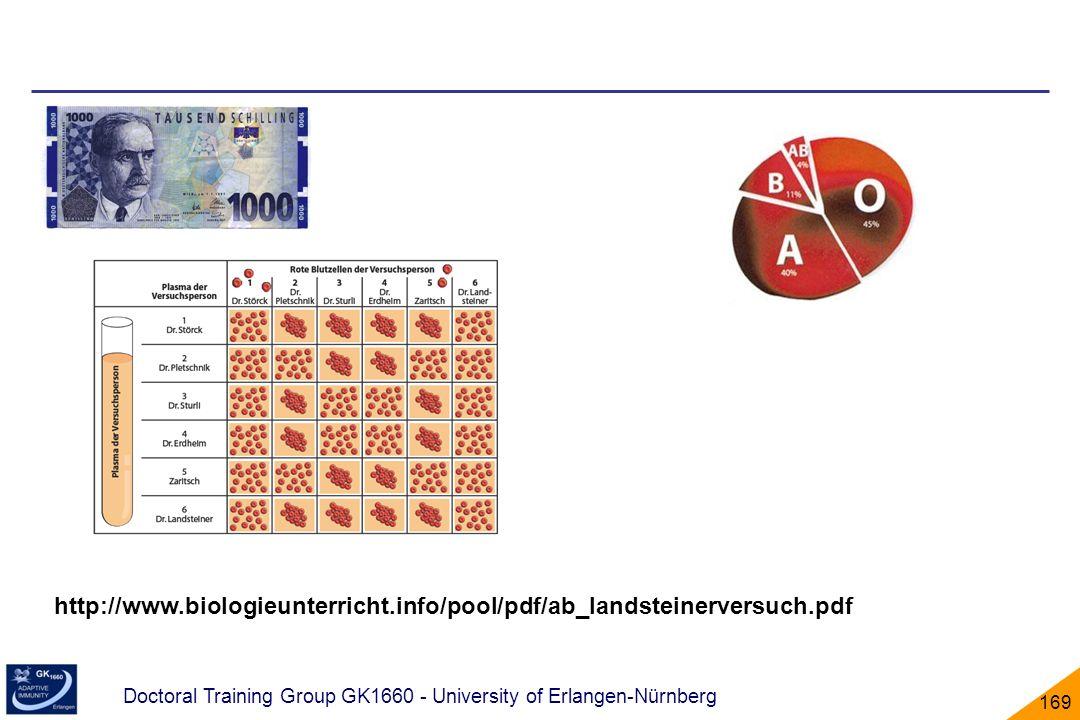 Doctoral Training Group GK1660 - University of Erlangen-Nürnberg 169 http://www.biologieunterricht.info/pool/pdf/ab_landsteinerversuch.pdf