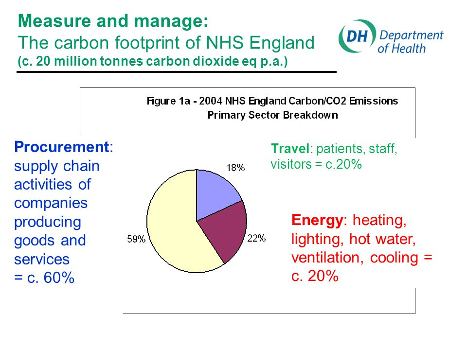 NHS Sustainable Development Unit Helps the NHS in England fulfil its potential as a leading sustainable and low-carbon organisation NHS Carbon Reduction Strategy (2009 - building design, transport, waste, food, water & energy use) Fit for the Future (2009 - Scenarios for low-carbon healthcare 2030)
