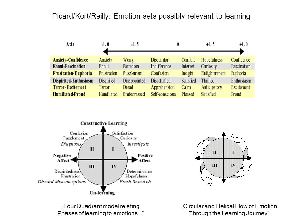 Picard/Kort/Reilly: Emotion sets possibly relevant to learning Four Quadrant model relating Phases of learning to emotions...