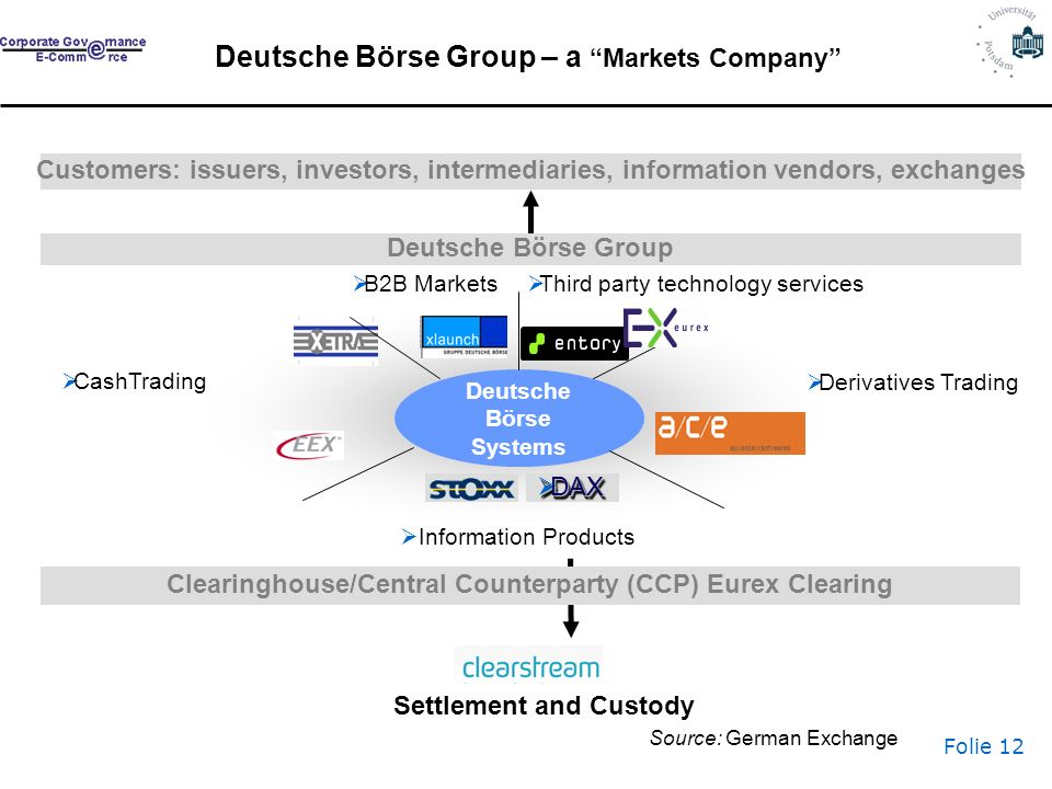 Folie 12 Customers: issuers, investors, intermediaries, information vendors, exchanges Deutsche Börse Group – a Markets Company Clearinghouse/Central Counterparty (CCP) Eurex Clearing Deutsche Börse Group Deutsche Börse Systems Derivatives Trading B2B Markets Information Products CashTrading DAX DAX Third party technology services Settlement and Custody Source: German Exchange