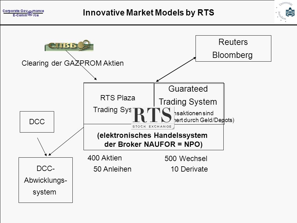 Folie 28 Innovative Market Models by RTS (elektronisches Handelssystem der Broker NAUFOR = NPO) 50 Anleihen 10 Derivate 500 Wechsel 400 Aktien Reuters Bloomberg Clearing der GAZPROM Aktien RTS Plaza Trading System Guarateed Trading System (Transaktionen sind abgesichert durch Geld/Depots) DCC- Abwicklungs- system DCC