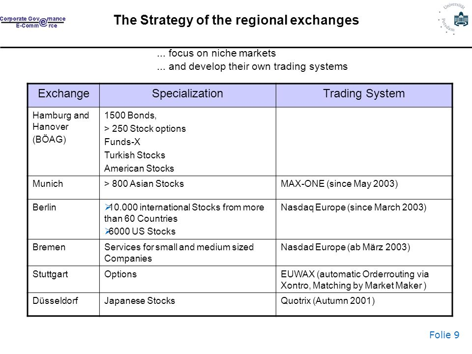 Folie 9 The Strategy of the regional exchanges ExchangeSpecializationTrading System Hamburg and Hanover (BÖAG) 1500 Bonds, > 250 Stock options Funds-X Turkish Stocks American Stocks Munich> 800 Asian StocksMAX-ONE (since May 2003) Berlin 10.000 international Stocks from more than 60 Countries 6000 US Stocks Nasdaq Europe (since March 2003) BremenServices for small and medium sized Companies Nasdad Europe (ab März 2003) StuttgartOptionsEUWAX (automatic Orderrouting via Xontro, Matching by Market Maker ) DüsseldorfJapanese StocksQuotrix (Autumn 2001)...