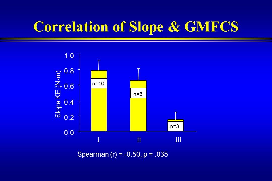 Correlation of Slope & GMFCS Spearman (r) = -0.50, p =.035 IIIIII Slope KE (N-m) · N=10 n=5 n=10 0.0 0.2 0.4 0.6 0.8 1.0 IIIIII n=5 n=3 n=10