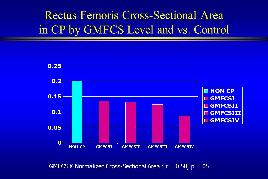 Rectus Femoris Cross-Sectional Area in CP by GMFCS Level and vs. Control GMFCS X Normalized Cross-Sectional Area : r = 0.50, p =.05