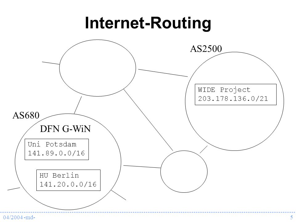 04/2004 -md-5 Internet-Routing Uni Potsdam 141.89.0.0/16 HU Berlin 141.20.0.0/16 DFN G-WiN AS680 WIDE Project 203.178.136.0/21 AS2500