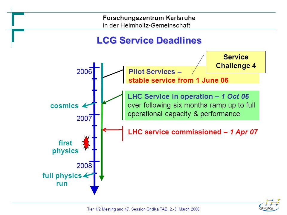 Forschungszentrum Karlsruhe in der Helmholtz-Gemeinschaft Tier 1/2 Meeting and 47. Session GridKa TAB, 2.-3. March 2006 LCG Service Deadlines full phy