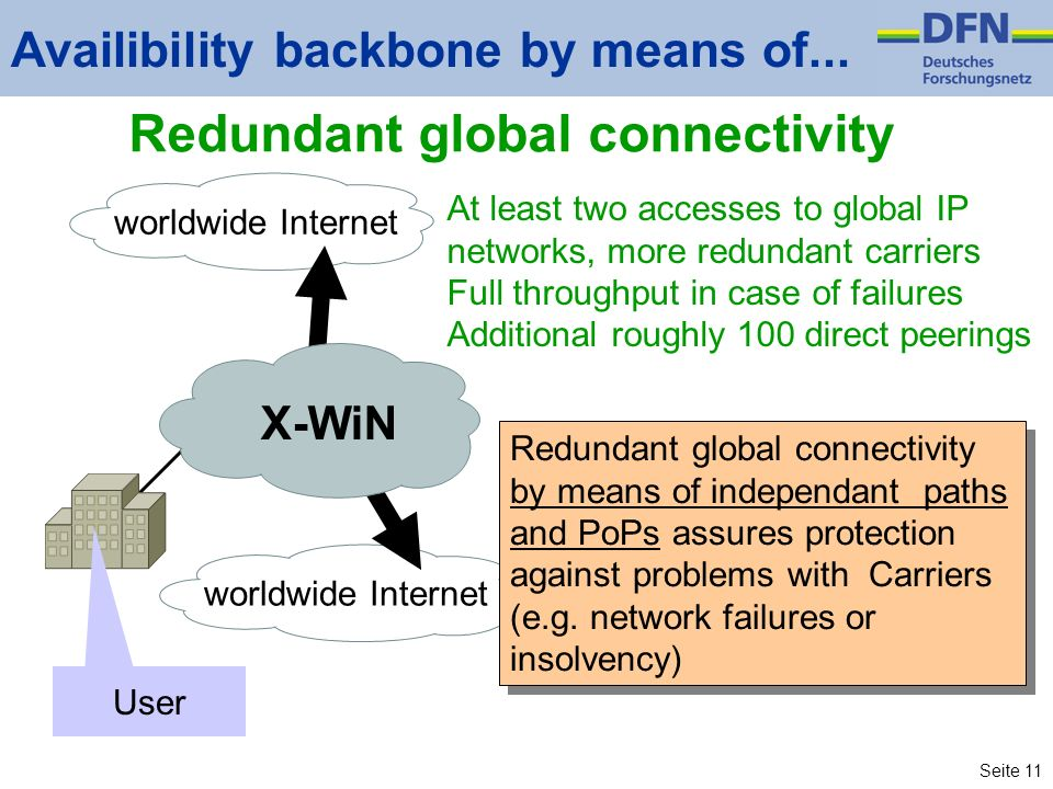 Seite 11 worldwide Internet Availibility backbone by means of...