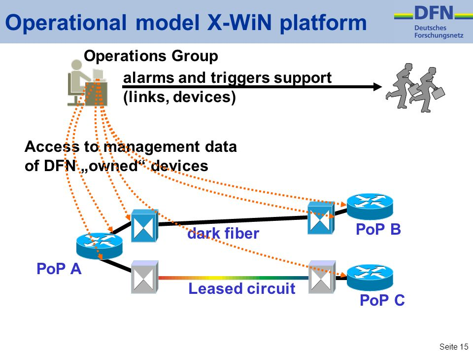 Seite 15 PoP A PoP BPoP C Operational model X-WiN platform dark fiber Leased circuit Access to management data of DFN owned devices Operations Group a