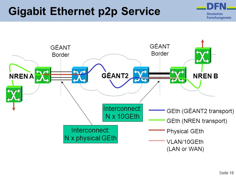 Seite 18 Gigabit Ethernet p2p Service GÉANT Border GÉANT Border Interconnect: N x physical GEth GÉANT2 Interconnect: N x 10GEth VLAN/10GEth (LAN or WA
