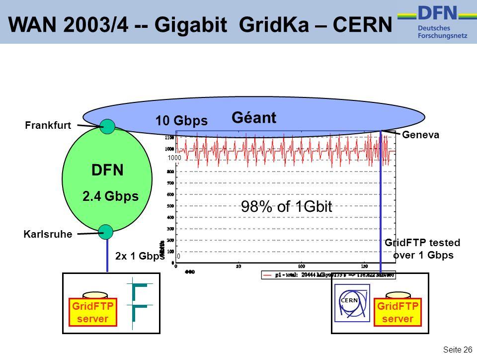 Seite 26 CERN GridFTP server GridFTP server WAN 2003/4 -- Gigabit GridKa – CERN Géant 10 Gbps DFN 2.4 Gbps GridFTP tested over 1 Gbps Karlsruhe Frankfurt 2x 1 Gbps 98% of 1Gbit Geneva 1000 0