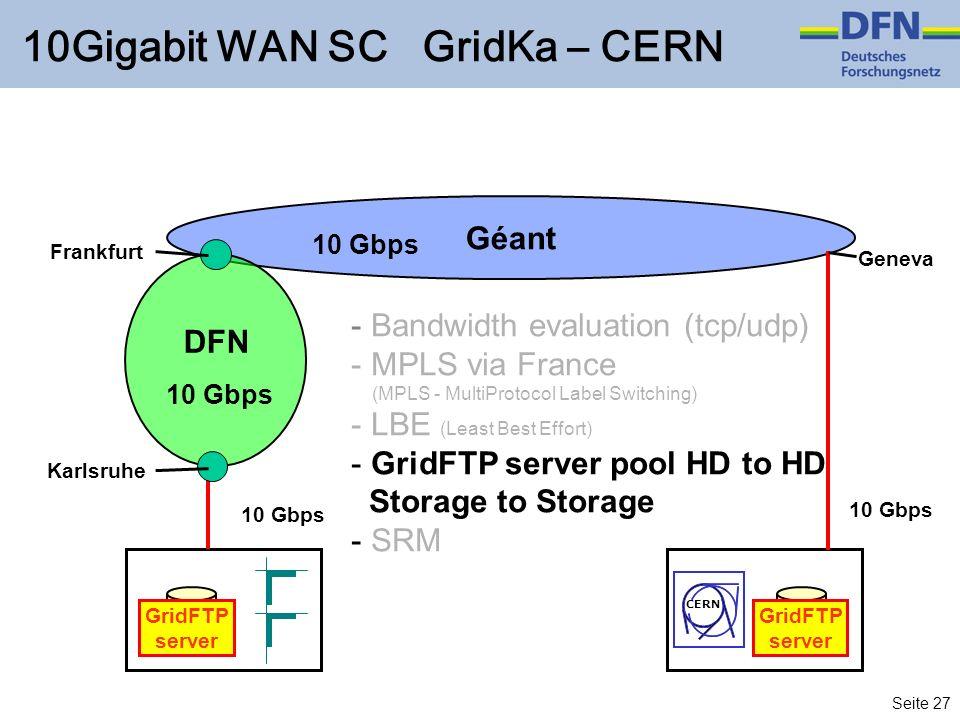 Seite 27 10Gigabit WAN SC GridKa – CERN CERN GridFTP server GridFTP server Géant 10 Gbps DFN 10 Gbps Karlsruhe Frankfurt - Bandwidth evaluation (tcp/u