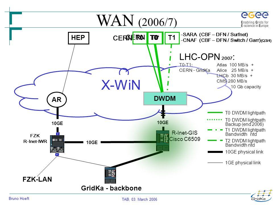 TAB, 03.March 2006 Bruno Hoeft Experiments Atlas 20072008200920102010+ T0 T1 :100 MB/s??.