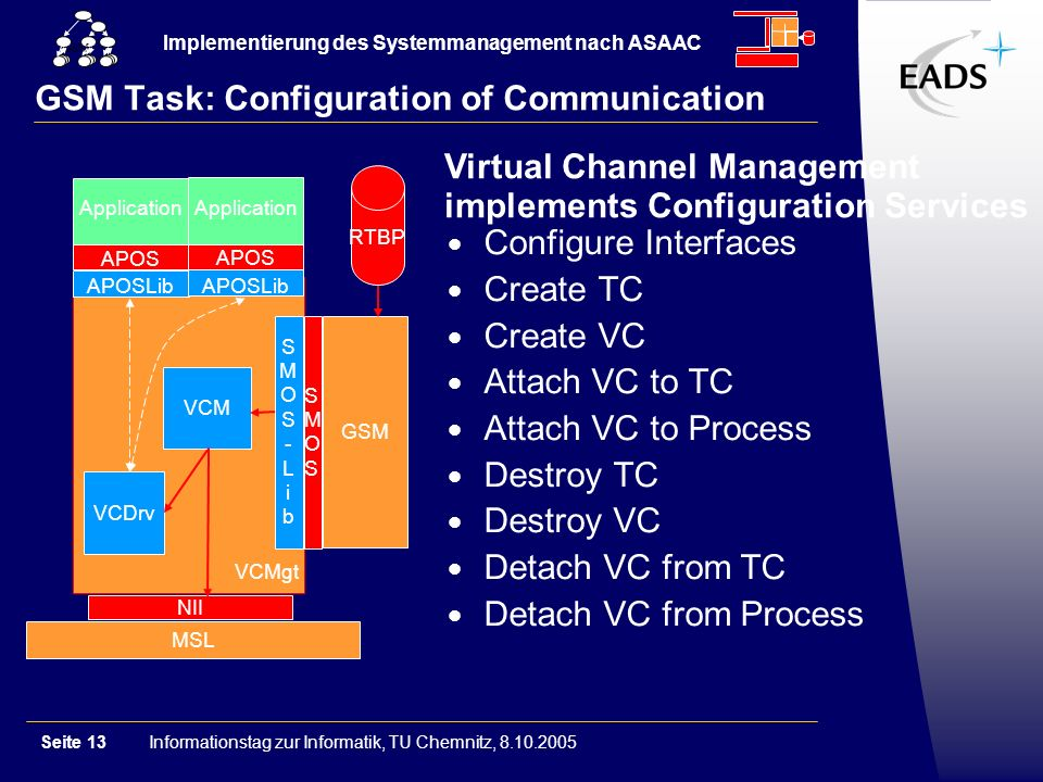 Informationstag zur Informatik, TU Chemnitz, 8.10.2005Seite 13 Implementierung des Systemmanagement nach ASAAC GSM GSM Task: Configuration of Communication Configure Interfaces Create TC Create VC Attach VC to TC Attach VC to Process Destroy TC Destroy VC Detach VC from TC Detach VC from Process Virtual Channel Management implements Configuration Services GSM NII SMOSSMOS SMOS-LibSMOS-Lib VCM VCDrv MSL VCMgt RTBP APOSLib APOS Application APOSLib APOS Application