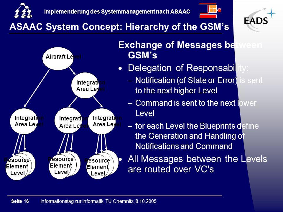 Informationstag zur Informatik, TU Chemnitz, 8.10.2005Seite 16 Implementierung des Systemmanagement nach ASAAC GSM ASAAC System Concept: Hierarchy of