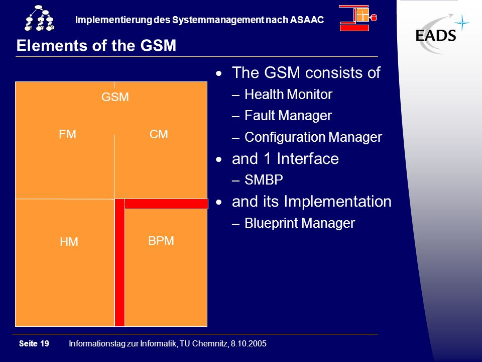 Informationstag zur Informatik, TU Chemnitz, 8.10.2005Seite 19 Implementierung des Systemmanagement nach ASAAC GSM Elements of the GSM HM BPM GSM FM CM The GSM consists of –Health Monitor –Fault Manager –Configuration Manager and 1 Interface –SMBP and its Implementation –Blueprint Manager