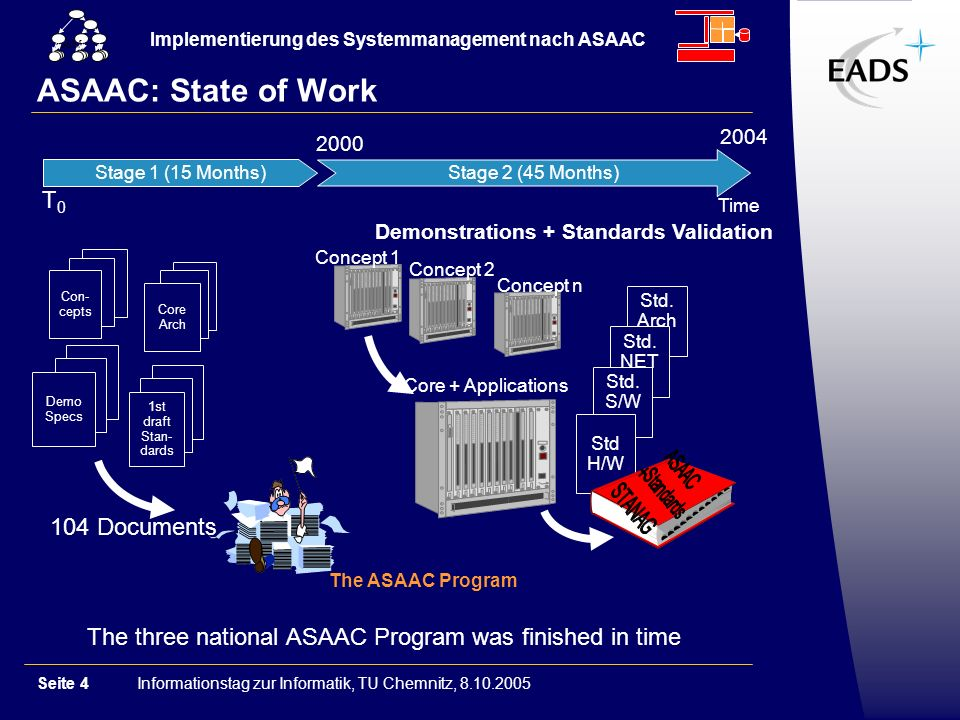 Informationstag zur Informatik, TU Chemnitz, 8.10.2005Seite 4 Implementierung des Systemmanagement nach ASAAC GSM ASAAC: State of Work T0T0 Stage 2 (45 Months) Stage 1 (15 Months) Time Demo Specs 1st draft Stan- dards 104 Documents Demonstrations + Standards Validation Core Arch Con- cepts Core + Applications Concept 1 Concept 2 Concept n Std.