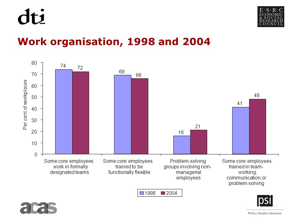 Work organisation, 1998 and Some core employees work in formally designated teams Some core employees trained to be functionally flexible Problem-solving groups involving non- managerial employees Some core employees trained in team- working, communication or problem-solving Per cent of workplaces